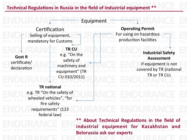 Scheme of certification for industrial equipment for Russia